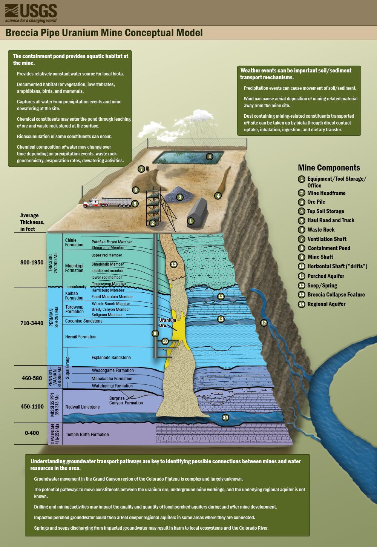 Uranium Mine Model