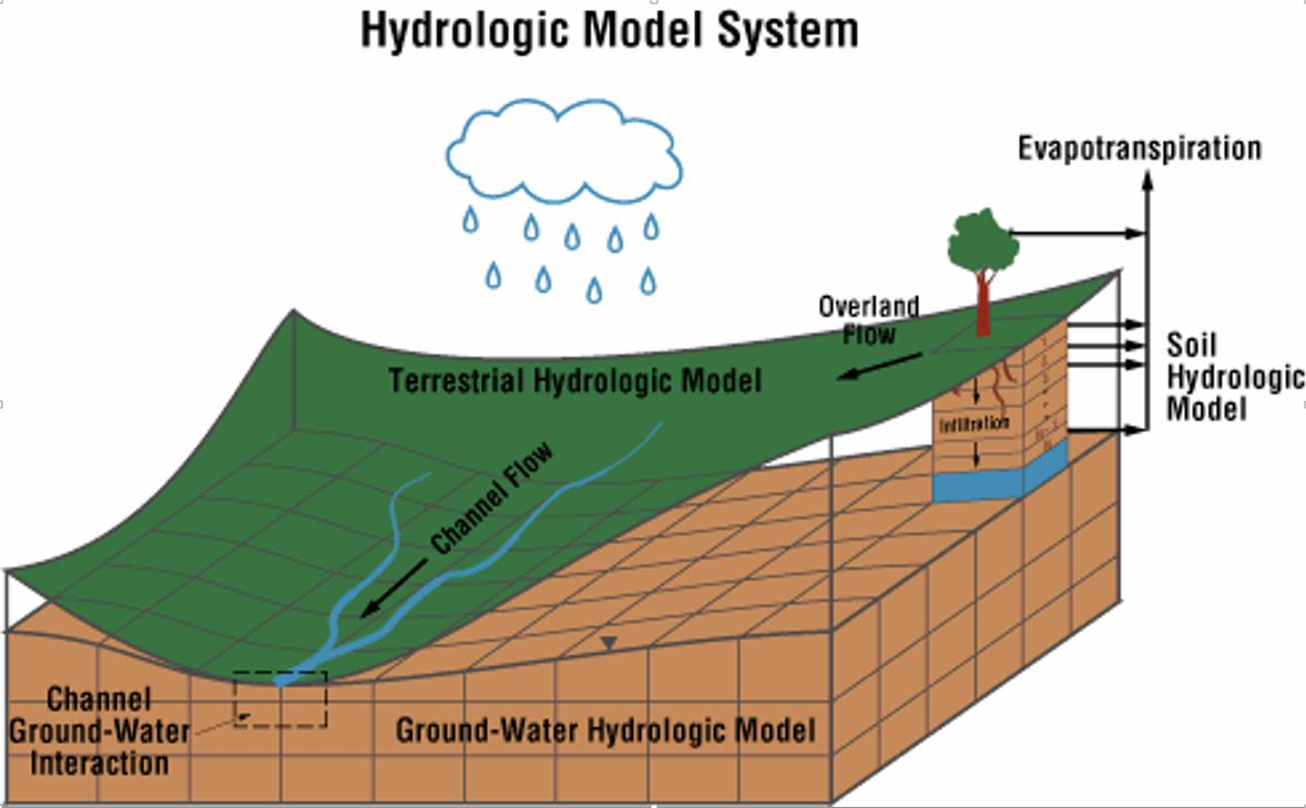 hydrologic data collection and modeling perspectives It can incorporate data on landfill closures use of the help model is required by the epa to evaluate closure designs of hazardous and nonhazardous waste management facilities (1987) verification of the hydrologic evaluation of landfill performance (help) model using field data.